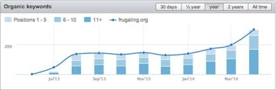 SEO Stats Frugaling