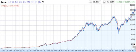 DJIA Stock Market Growth