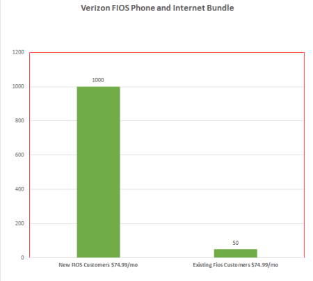 Is Verizon FIOS Pricing Misleading? | Frugal, Wealthy and Wise