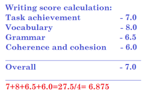 IELTS writing score calculation