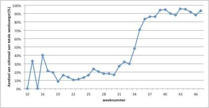 Aandeel schieraal in totale vangst onderzoek Friese Boezem 2013