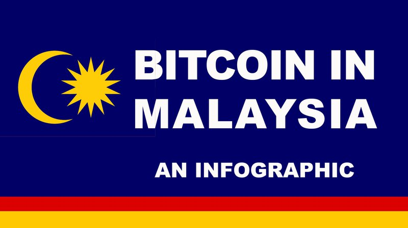 Growth of crypto in Malaysia