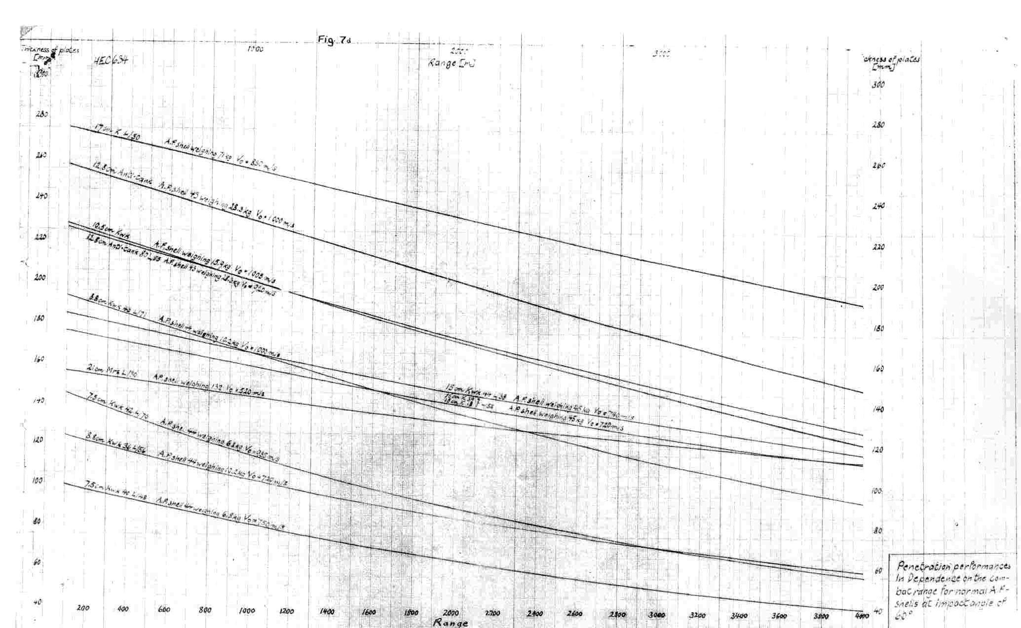 Id Wrong Penetraiton Values Of The Kwk Pak 44