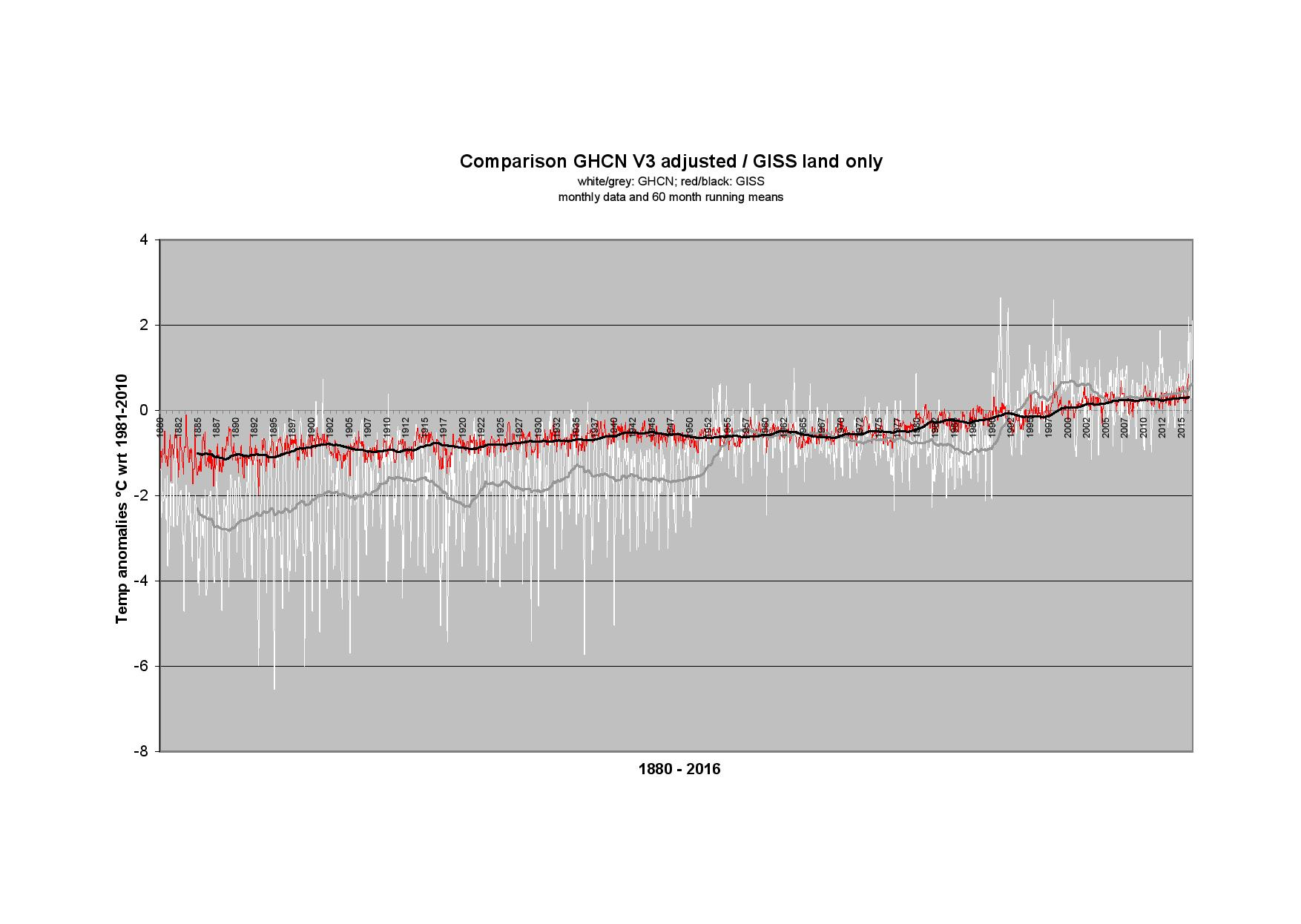detection and attribution of man made climate change watts up nick is right here and we can see what he means on a far wider range the entire set of the 7 280 ghcn stations having contributed to the temperature