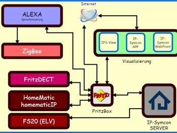 Permalink auf:Technikkomponenten