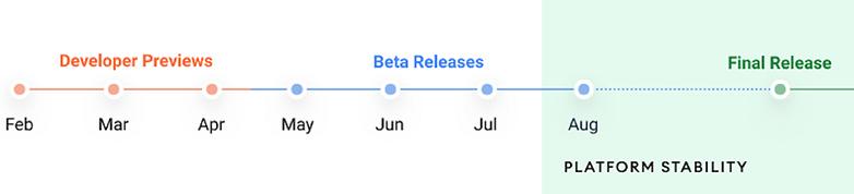 android 12 desktop timeline en