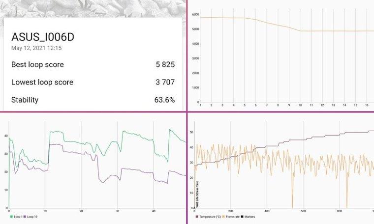 asus zenfone 8 performance benchmark