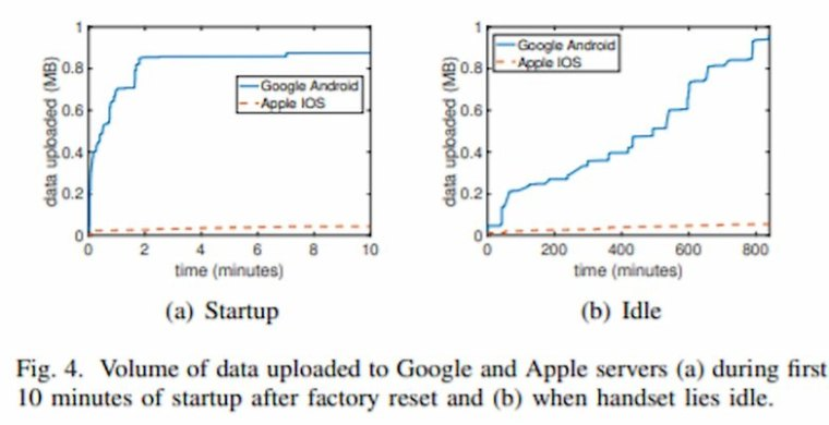 google android privacy data collection study 2