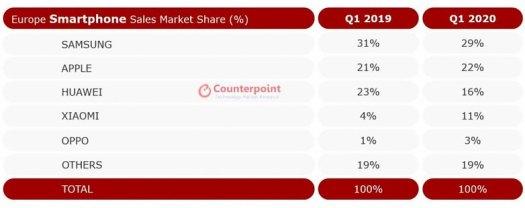 smartphone market crash covid2