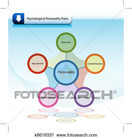 Psychological Personality Traits Chart Diagram Clip Art | k6619337 | Fotosearch