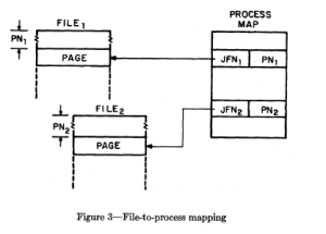 TENEX File to Process Mapping