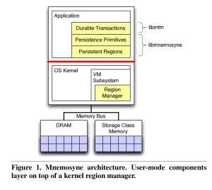 Mnemosyne Architecture