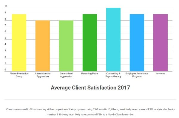 2017 Client Satisfaction - Small