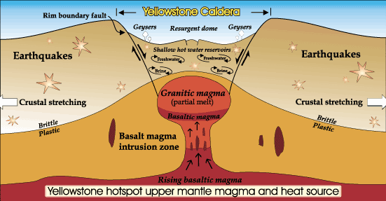 Everything You Need to Know About the Yellowstone Volcano