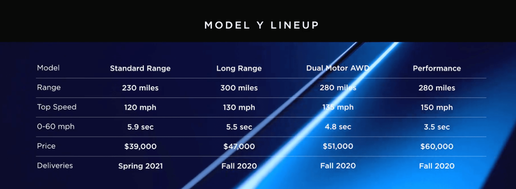 Tesla Model Y Price Specs And Production Date For The