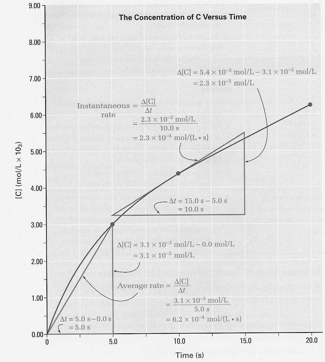 Energy Worksheet 1 Reaction Rates