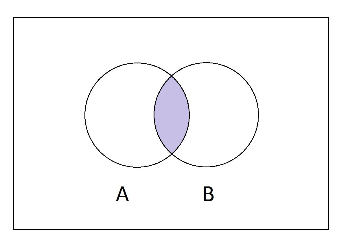 A B Compliment Venn Diagram