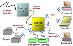 What Kind of Wireless Networking is WiFi?