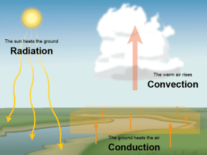 What Is Convection (Weather)?