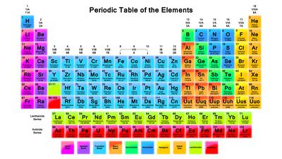 Periodic table of elements with labeled groups periodic diagrams about the periodic table of element groups urtaz Images