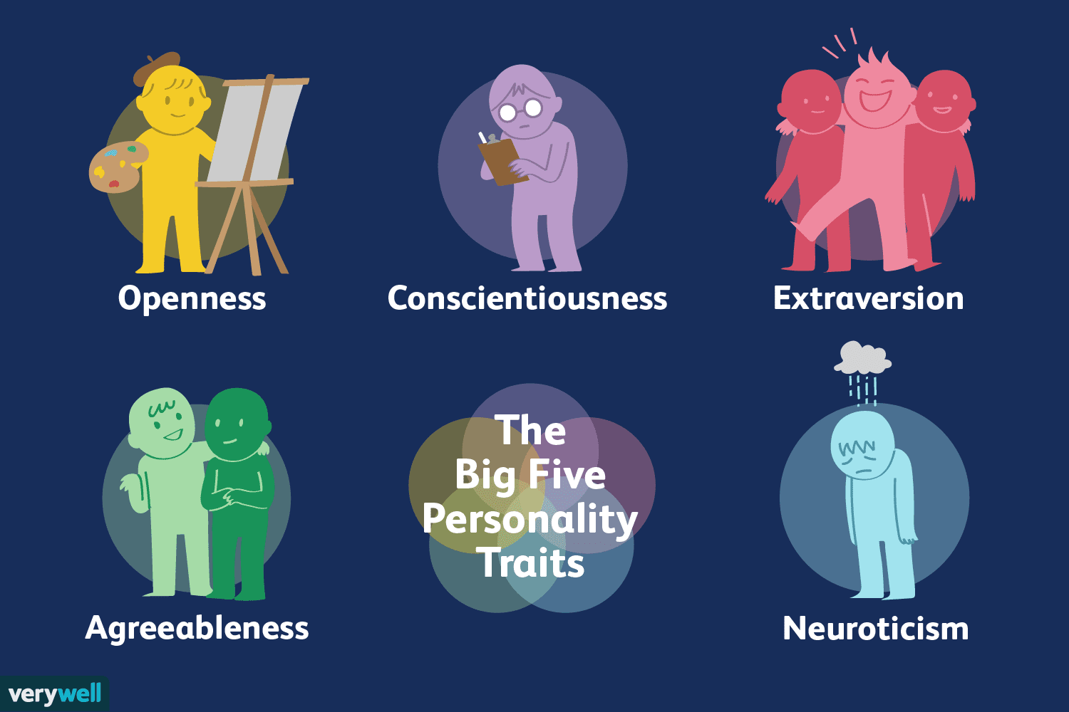 What Are The Big Five Personality Traits