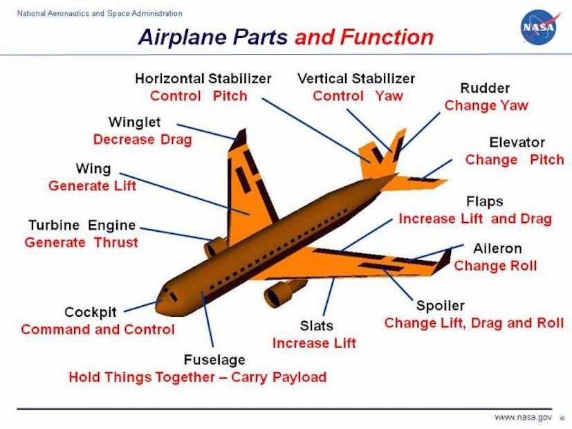 Anatomy Commercial Airline