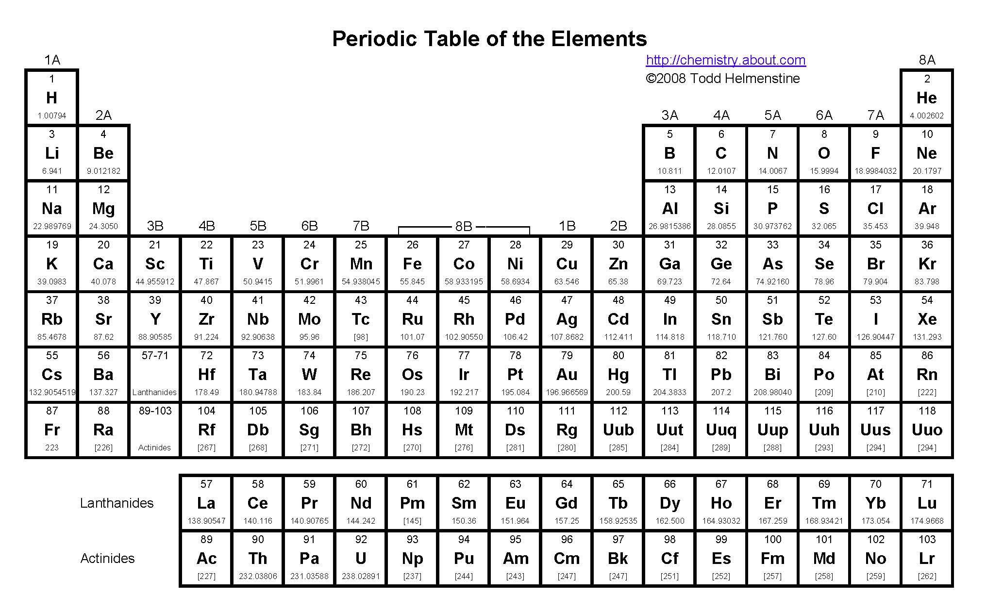 77 Periodic Table Practice