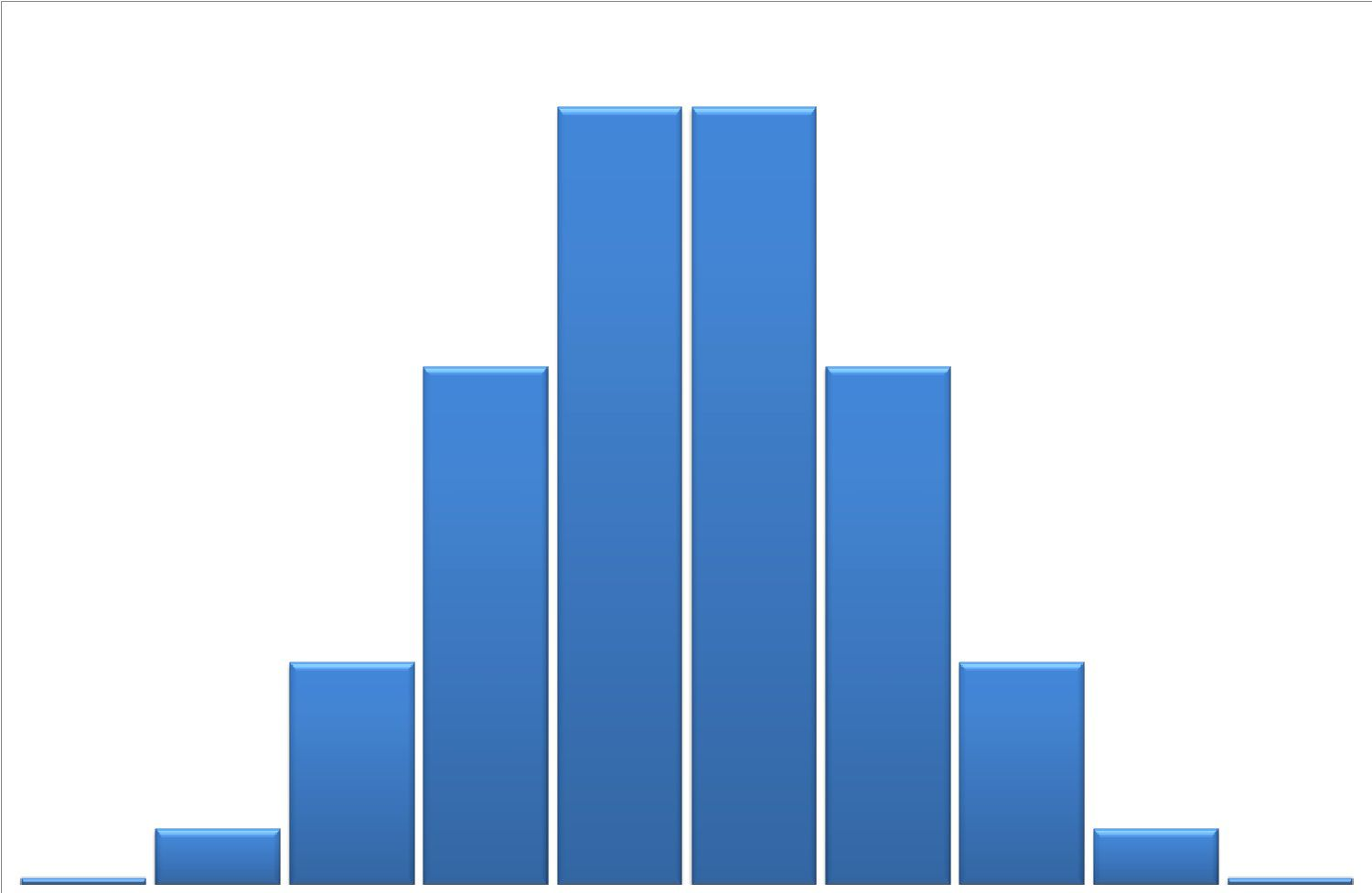 How To Make A Histogram In 7 Simple Steps
