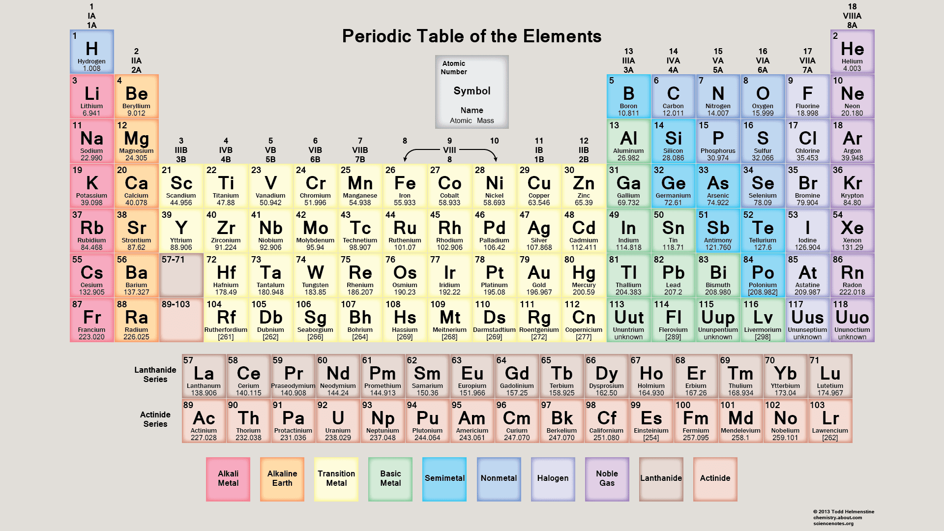 Getting To Know The Periodic Table Worksheet Answers
