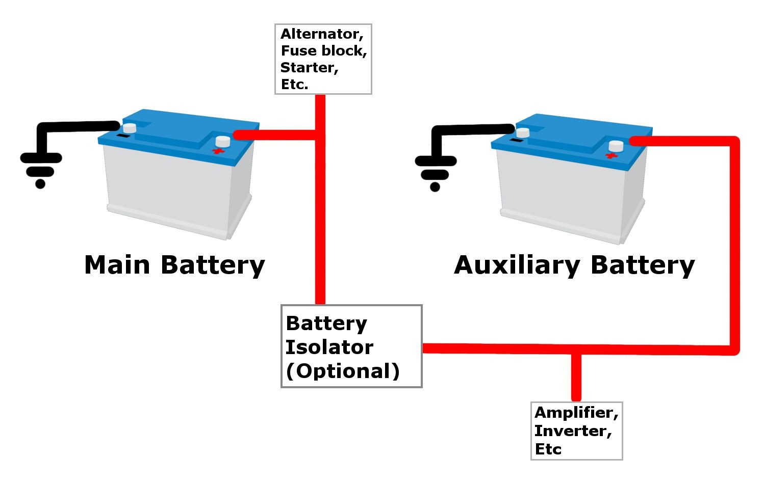 Is It Safe To Add An Auxiliary Battery?