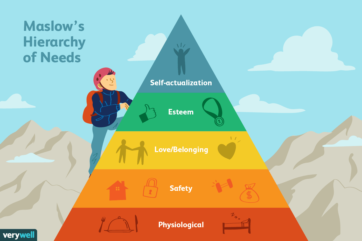Maslow S Hierarchy Of Needs The Five Levels