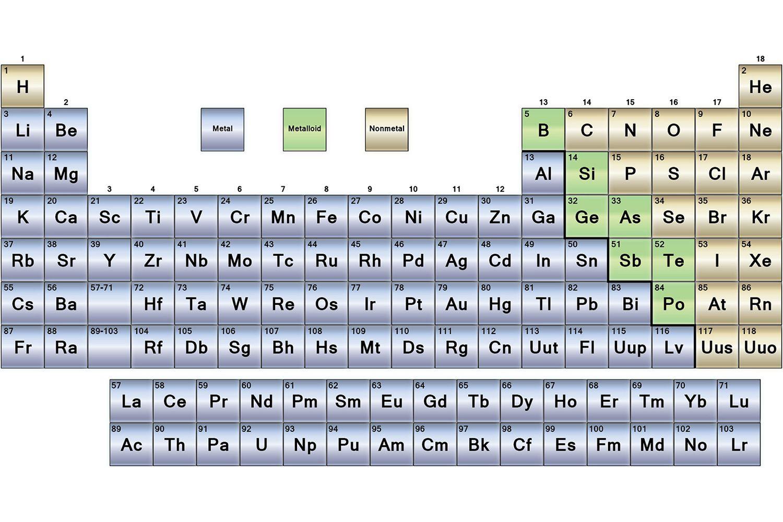 Metals Nonmetals And Metalloids