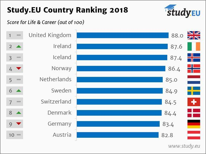 Country Ranking 2018 English Life and Career Top 10