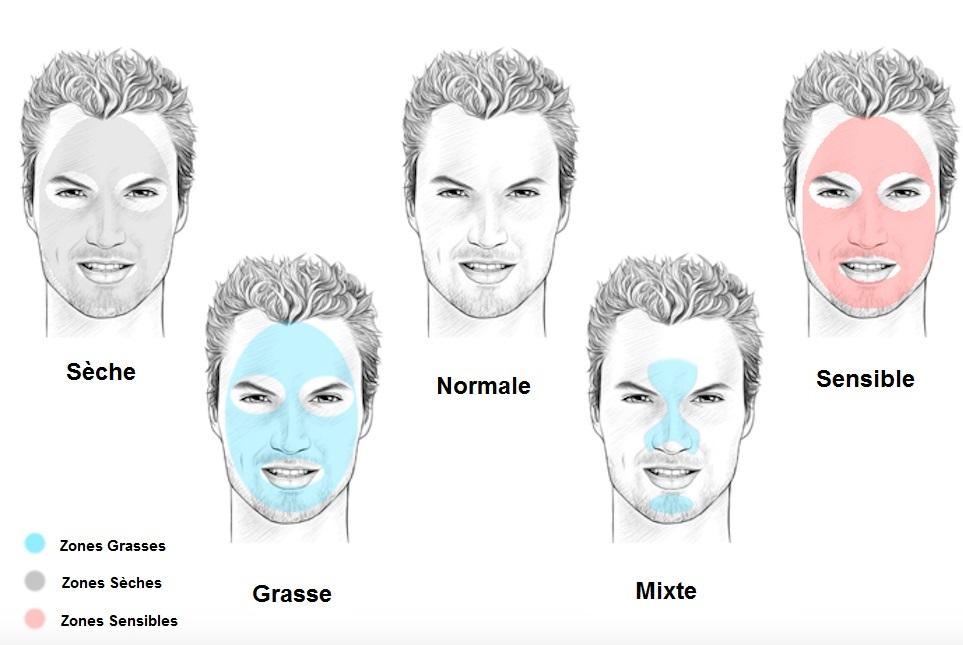 types de peaux hommes