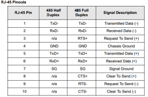 Incorrect wiring could result in damage to the connected devices The following tables show the