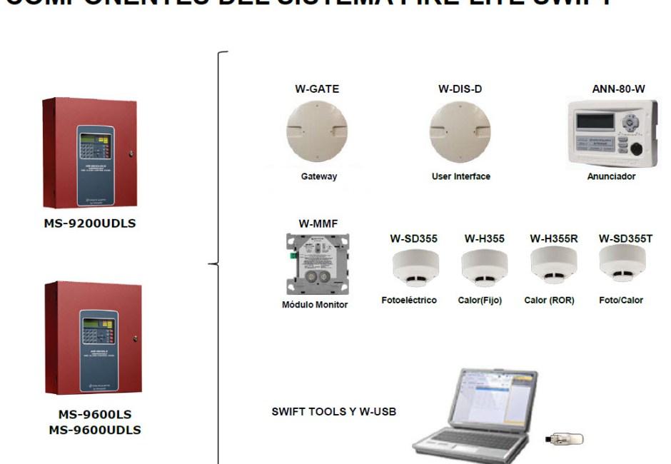 Interface para anunciador inalámbrico serie SWIFT de Fire