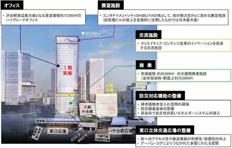 渋谷スクランブルスクエア 建物構成