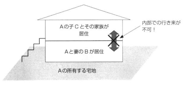 小規模宅地の二世帯住宅