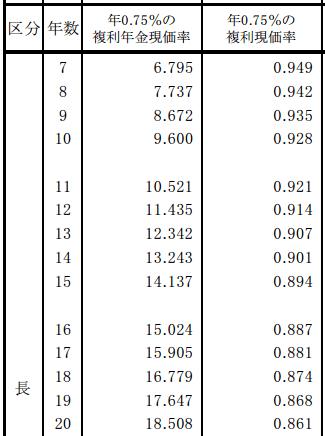複利年金現価率