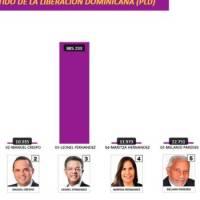 Hubo diferencia de 1,202 votos entre el conteo manual y el automatizado