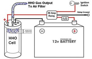 Does FuelCellsEtc Provide Hydrogen Generators (or HHO) for