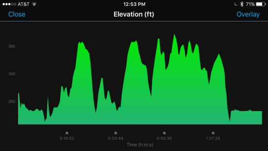 Runners World half marathon elevation profile