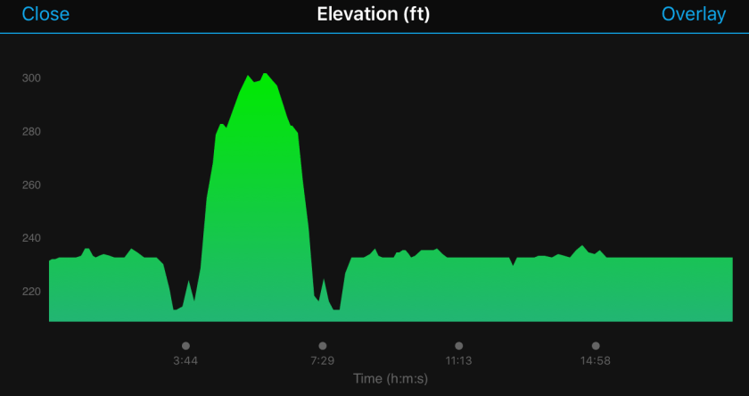 Runners World 5k elevation profile