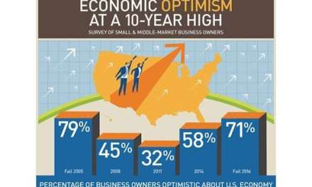 Small Business Owners Upbeat About U.S. Economy, but Few Plan to Hire