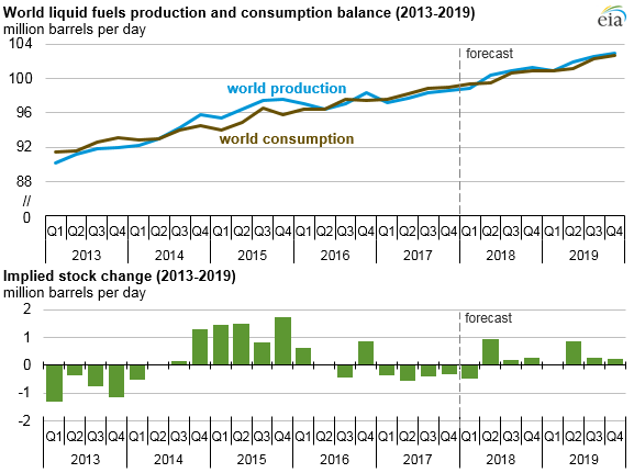 EIA Forecasts Mostly Flat Crude Oil Prices and Increasing Global