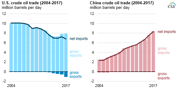 China Surpassed the United States as the World's Largest