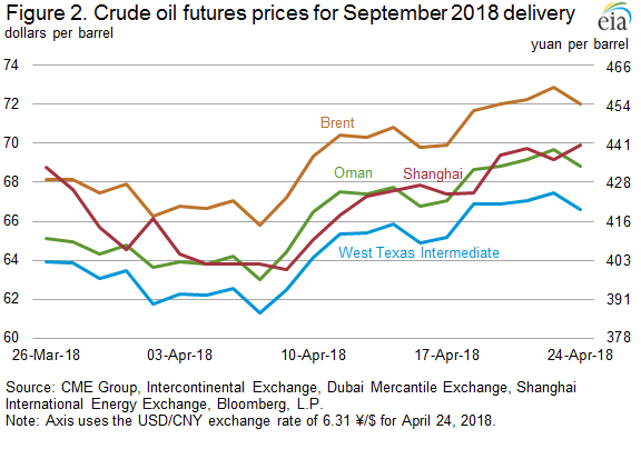 EIA: New Chinese Crude Oil Futures Contract Could Become