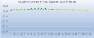 gasoline forward prices 2018-07-30 at 8.54.10 AM