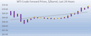 wti forward prices 2018-07-30 at 8.54.26 AM