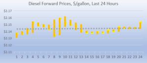 diesel forward prices 8 7 2018